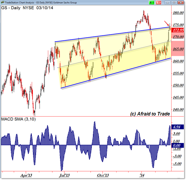 GS Daily Chart Rising Rectangle Resistance Reversal Candles
