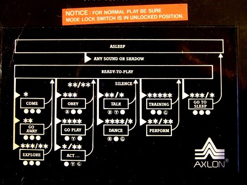 A flowchart to help you, the user, to better understand the operation and programming of your Axlon Petster robotic companion.  ©Axlon 1985