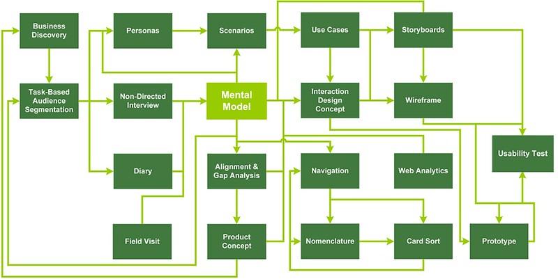 Mental Models Rosenfeld Media border=