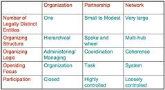 organization v partnership v network