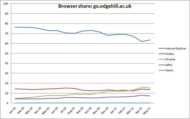 Browser share - go.edgehill.ac.uk