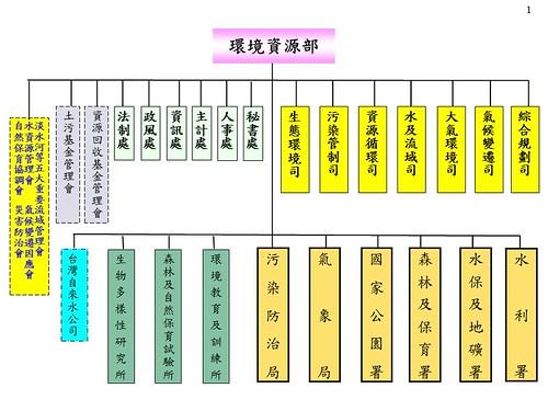 2011環境資源部組織架構圖