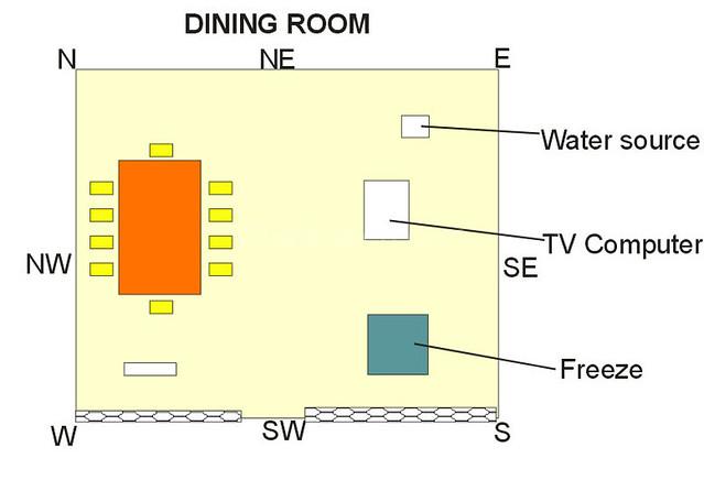 Dining room according to vastu gharexpert by