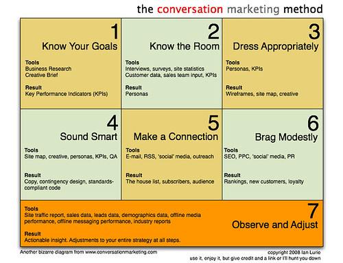 Internet Marketing Strategy: A Diagram