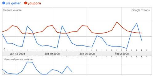 Google Trends: Uri-Geller vs. Youporn