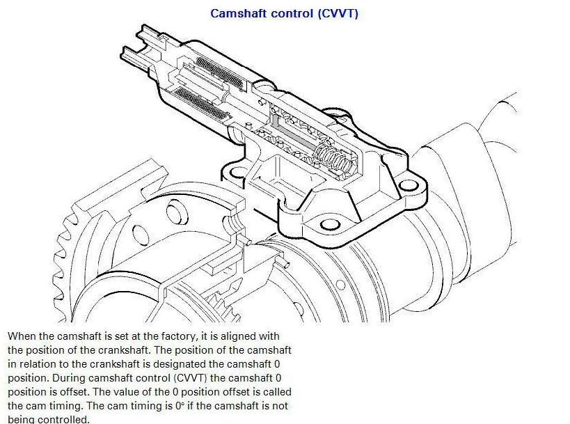 variable valve timing diagram of the s80  - performance modifications