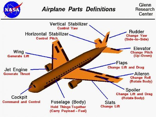 Airplane parts and definitions flickr photo sharing