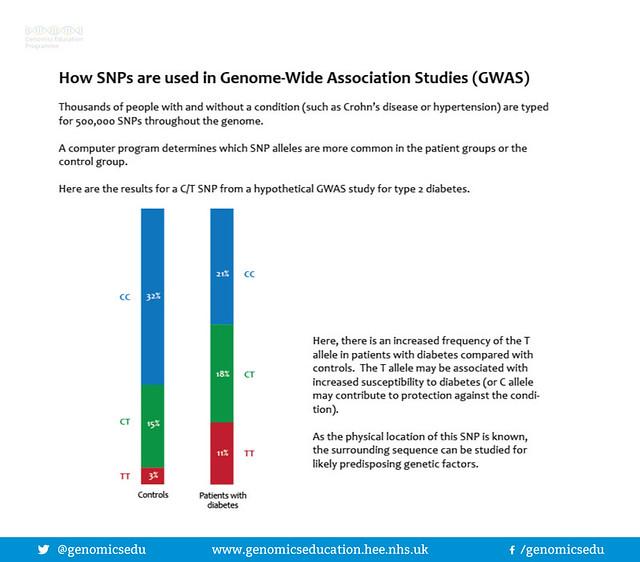 SNPs in genome wide association
