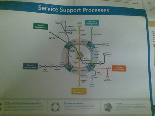 CA Service Support Processes
