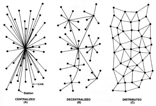 Rede centralizada (e), descentralizada, (c) e distribu�da           (d)