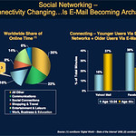 Social networks: where our children are, and education isn't
