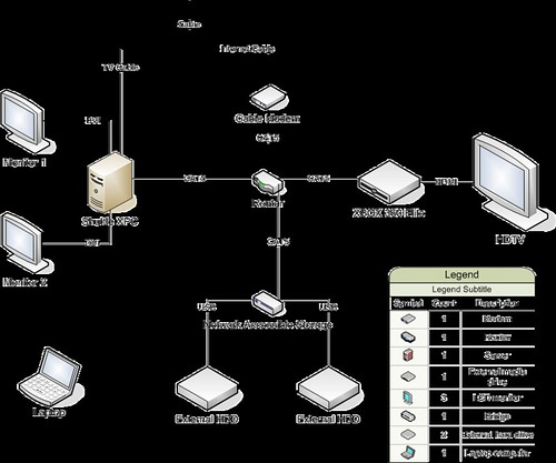 home network configuration