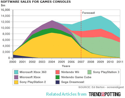 Software Sales Trends for Games Console