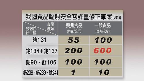 2012年6月衛福部修改食品輻射安全容許標準