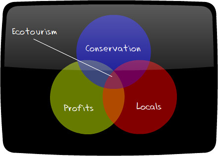 What is ecotourism? Presenting the popular and not so crappy graph