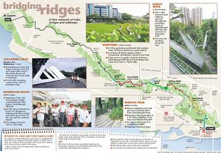 Bridging Ridges