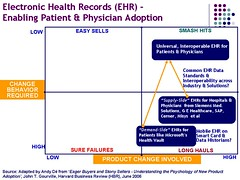 EHR Adoption Framework_AD