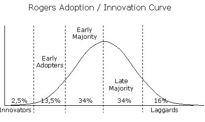 Rogers' Adoption-Innovation Curve
