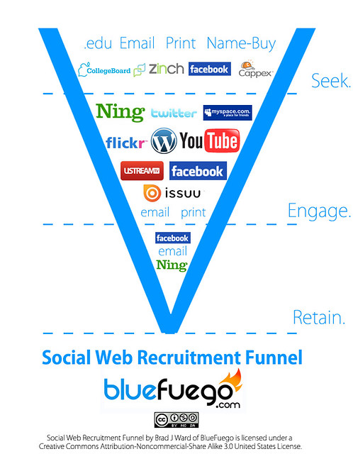 sales and aida funnels are dead