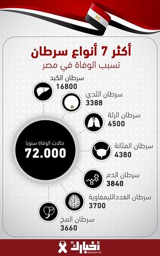 أكثر 7 أنواع سرطان تُسبب الوفاة في مصر