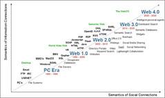 evolucion_internet