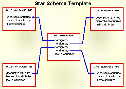 Star Schema Modelling  Data Warehouse