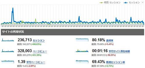 analytics (www.machu.jp)