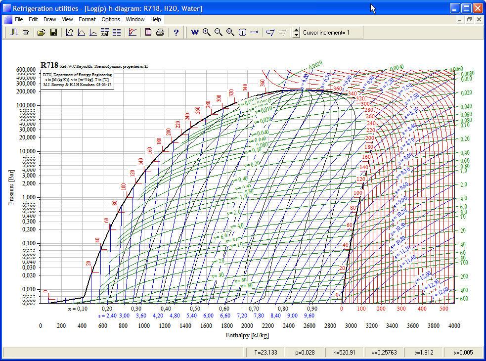 Water Vapour Temperature   Chart
