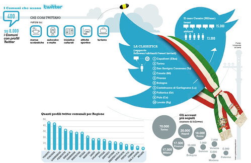 Municipalities and Twitter in Italy