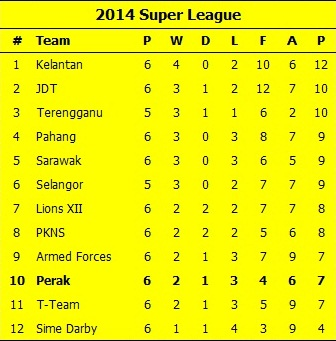Super League Table 08-03-14