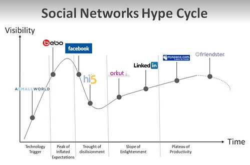 Social Networks Hype Cycle
