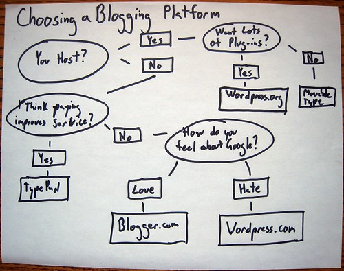 Blogging platforms, Choosing a Blogging Platform