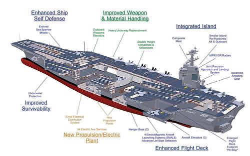 navy ship cvn 78 aircraft carrier cutaway photo. Black Bedroom Furniture Sets. Home Design Ideas