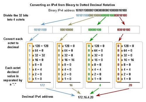 what is binary notation