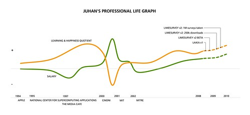 Juhan's 2008 Career Graph - 無料写真検索fotoq