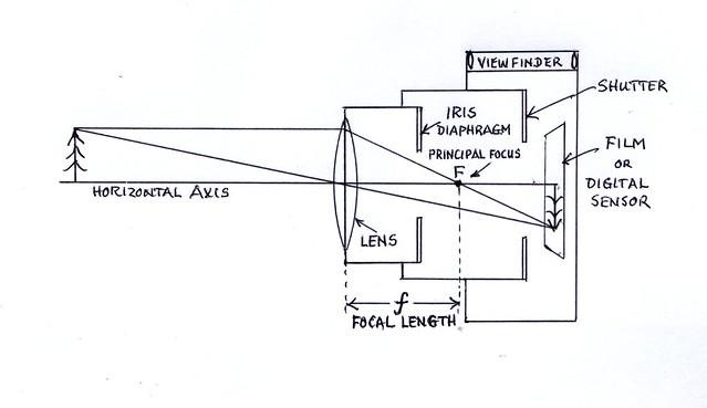 diagram of focal length camera  diagram  free engine image