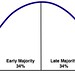 Everett Rogers Diffusion of Innovations graph by Wesley Fryer
