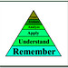 Bloom's Revised Taxonomy by dkuropatwa