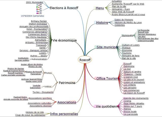 Roscoff - Quotidien - Organigramme