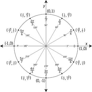 circle and unit radius Unit circle lesson about the game practice converting between radians and degrees, the meaning of sine, cosine, the relationship between angle measure (both degree and radian) and endpoints, and other aspects of the unit circle with our game.