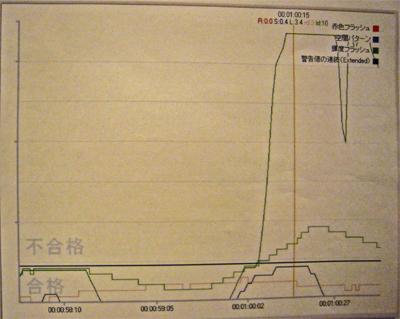 071203 - 前田真宏的最新監督動畫作品沒有通過『神奇寶貝效應檢查』,必須退回重新剪輯(笑)