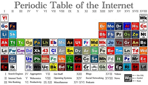 Periodic Table of the Internet by Wellington Grey