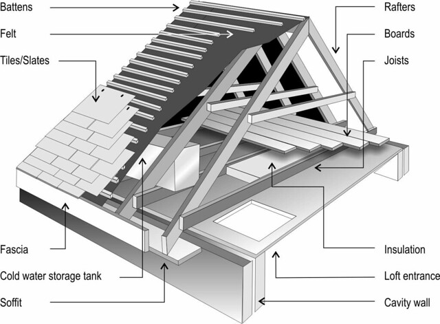 Labelled Diagram Of Roof Space Flickr Photo Sharing