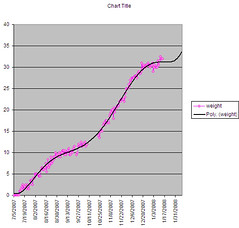 Gain weight, weight gain chart