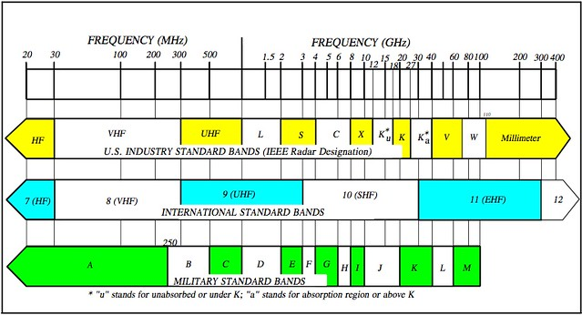 Frequency Band Designations | Flickr - Photo Sharing!