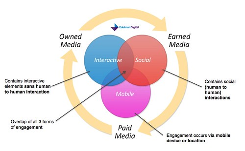Engagement around media