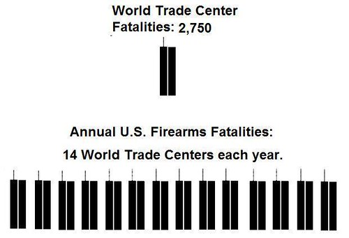 Annual U.S. Firearms Fatalities. Image courtesy Mike Licht, NotionsCapital.com
