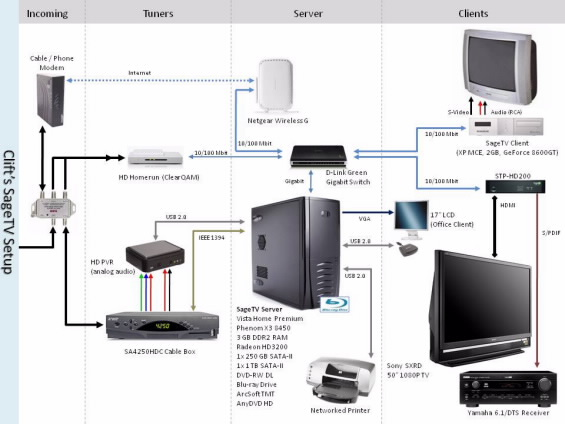 HDHomeRun: Single or Dual LAN Connection? - SageTV Community