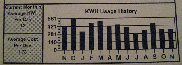 Electric usage
