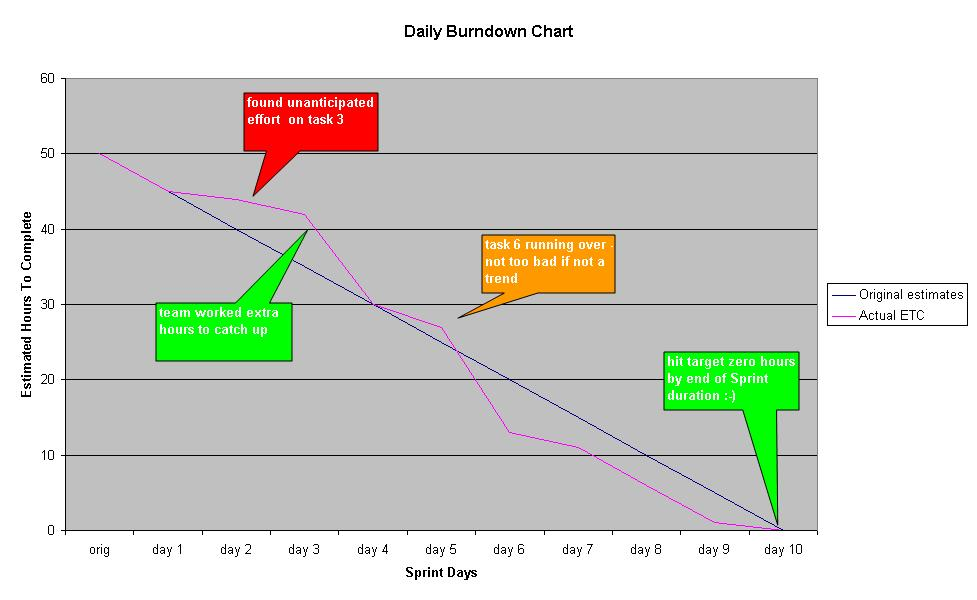 who manages burn down charts  Scrumorg